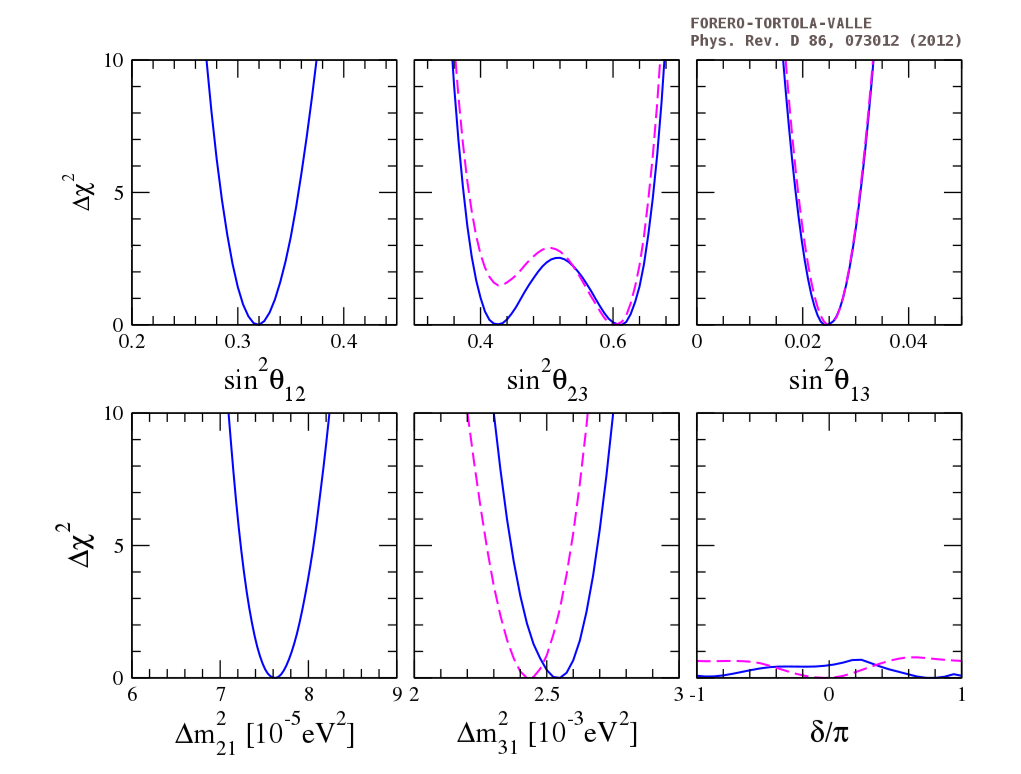 ∆ χ 2 profiles as a function of all the neutrino oscillation parame ters sin 2 θ 12 , sin 2 θ 23 , sin 2 θ 13 , ∆ m 2 21 , ∆ m 2 31 and δ . For the central and right panels the solid lines correspond to th e case of normal mass hierarchy while the dashed lines corres pond to the results for the inverted mass hierarchy